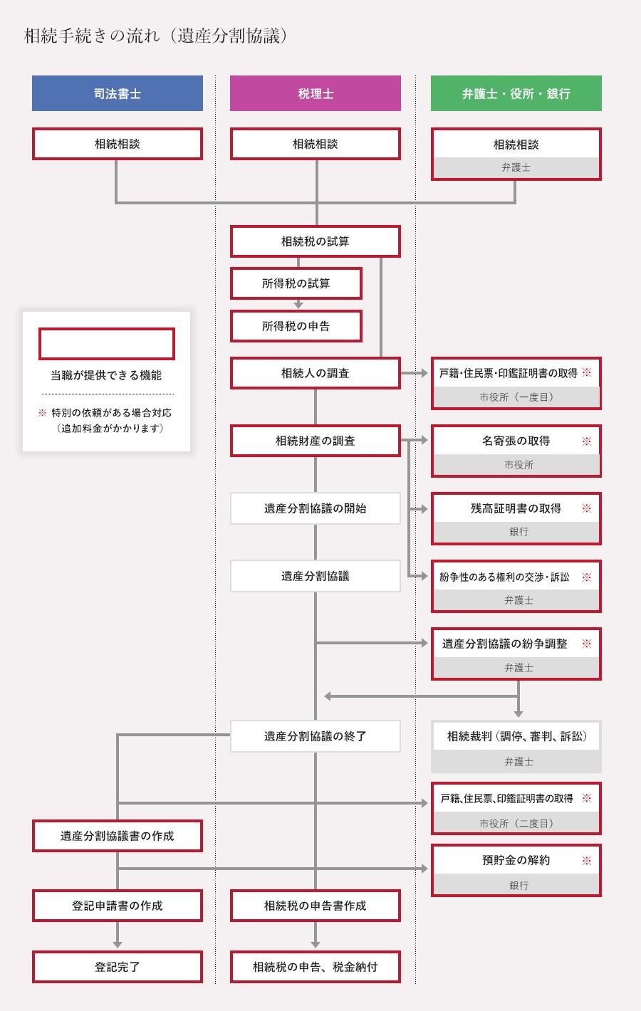 相続手続の流れ(遺産分割協議)